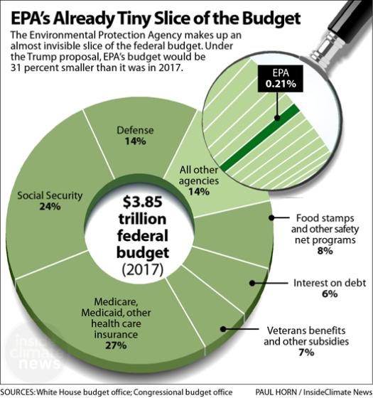 EPA buddget slice