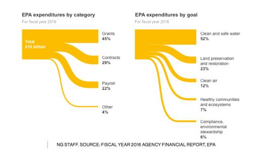 EPA budget NG
